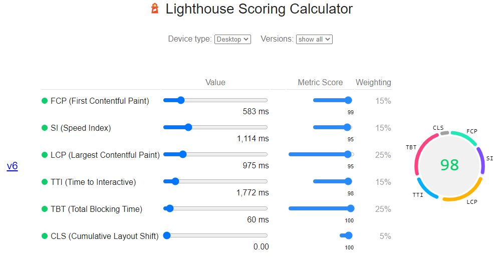 Lighthouse site speed test